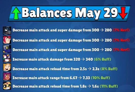 Balance Changes May 29